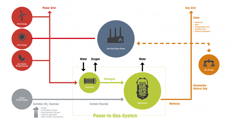 How Is Natural Gas Used To Produce Power