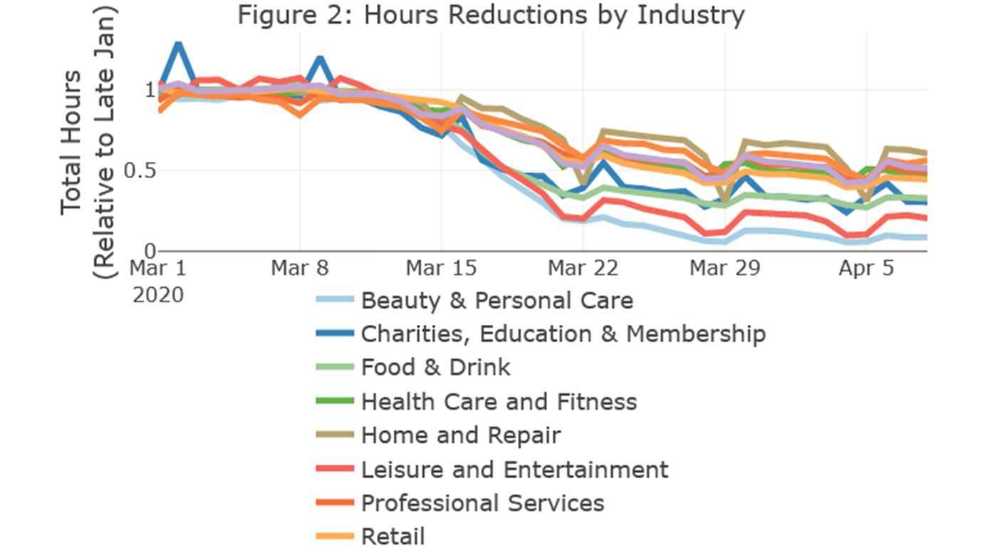 A chart shows hour declines by industry, with beauty and personal care losing the most hours along with leisure and entertainment