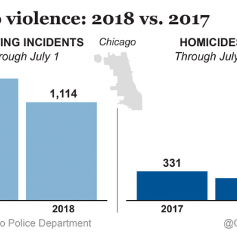 With high-tech help, there's been less bloodshed in Chicago this year, but results are mixed on the West Side
